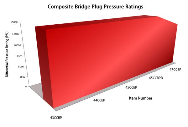 Evolution OIl Tools Composite Bridge Plug Pressure ratings