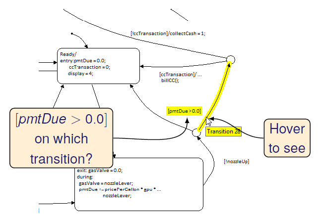 Reactis V2014 support improved inspection of Stateflow diagrams
