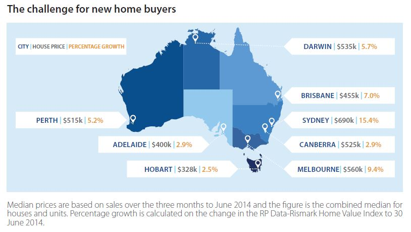 The challenge for new home buyers