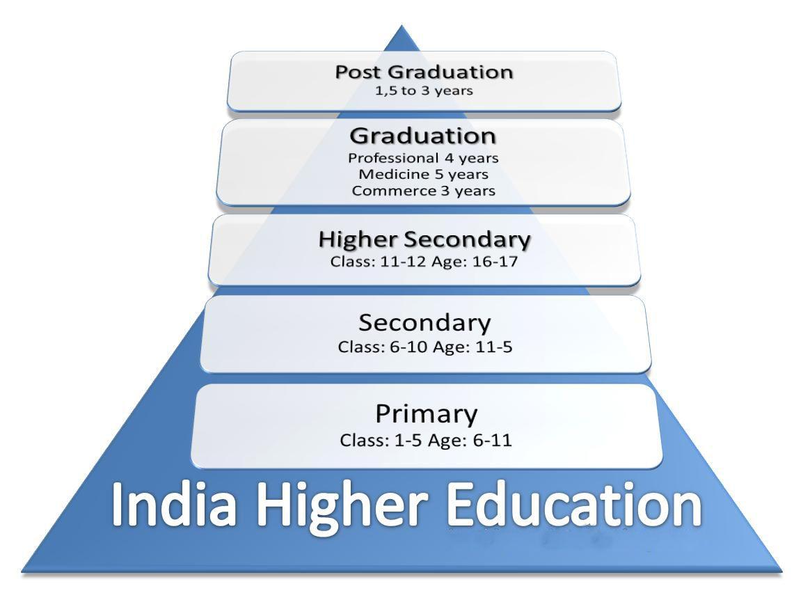 PHD_Education