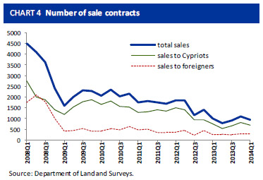 New_property_sales_in_Cyprus_Q1_2014