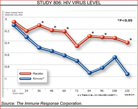 REMUNE 806 Immunity Viral Load Decline