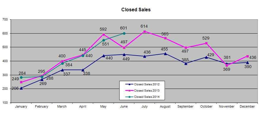 closedsales2014