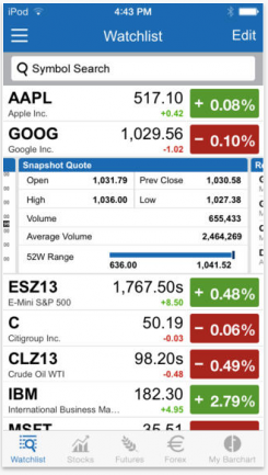 Track stocks, futures, forex markets, ETFs & indices with the Barchart App.