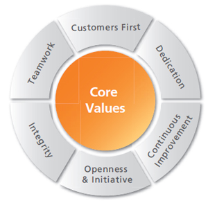 Exhibit 1 and 2 Huawei Core Values