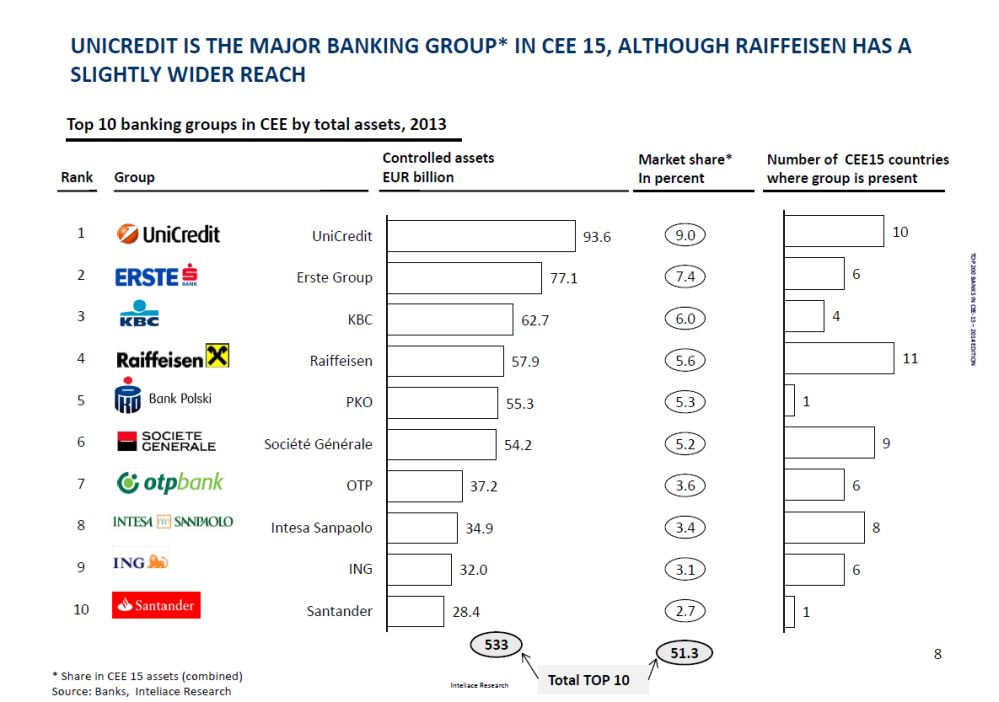 CEE15 - top banking groups
