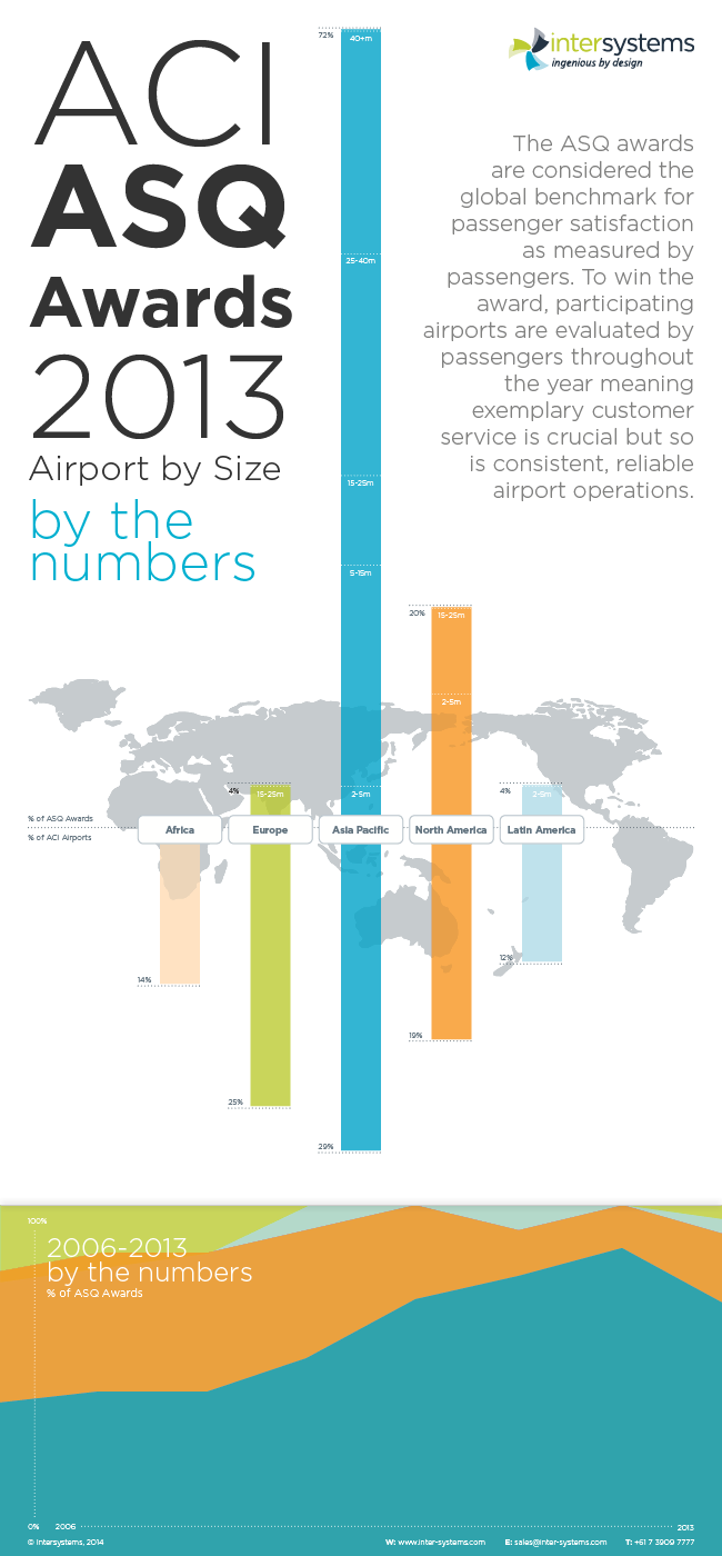 ACI ASQ Awards 2013, Airport by Size - by the numbers infographic.