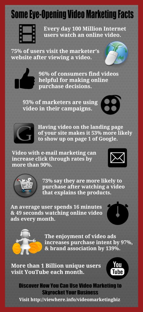 Eye-Opening Facts About Video Marketing