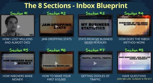 Inbox Blueprint Members Area