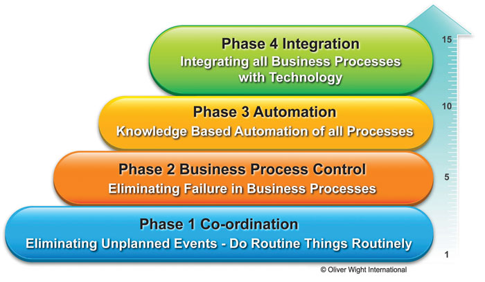 The Oliver Wight Maturity Model