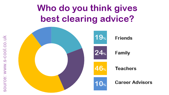 Student Clearing Poll