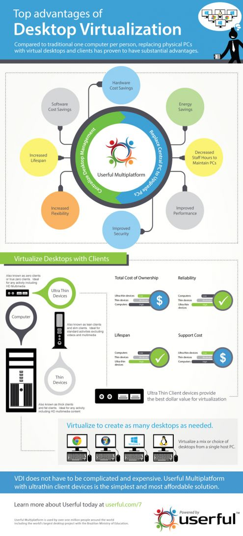 Userful Desktop Virtualization Infographic