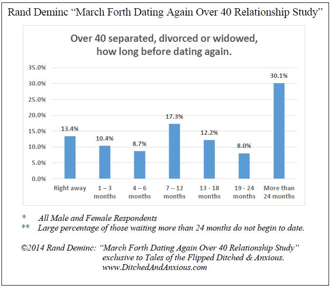 Dating after divorce how long to wait
