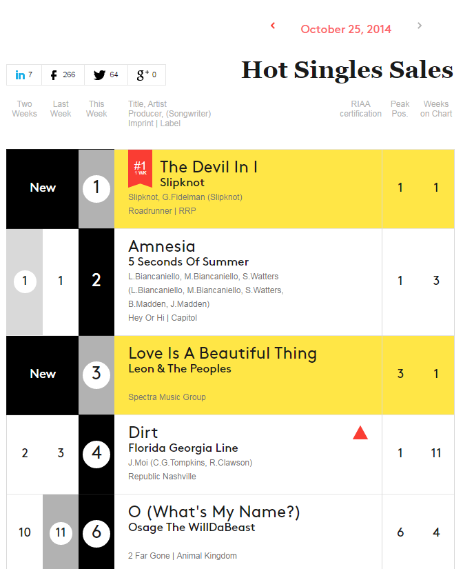 Leon & The Peoples Hit #3 on Billboard Hot Singles Chart