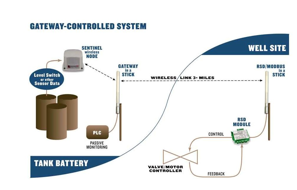 Water Tank Monitoring System : Signalfire wireless telemetry remote shutdown system