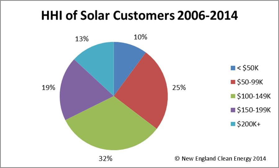 Solar Customers HHI