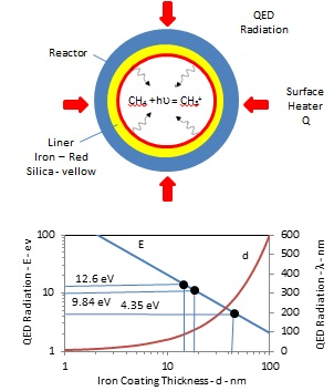 Nonoxidative natural gas catalysis - QED radiaiton in a cylindrical flow reactor