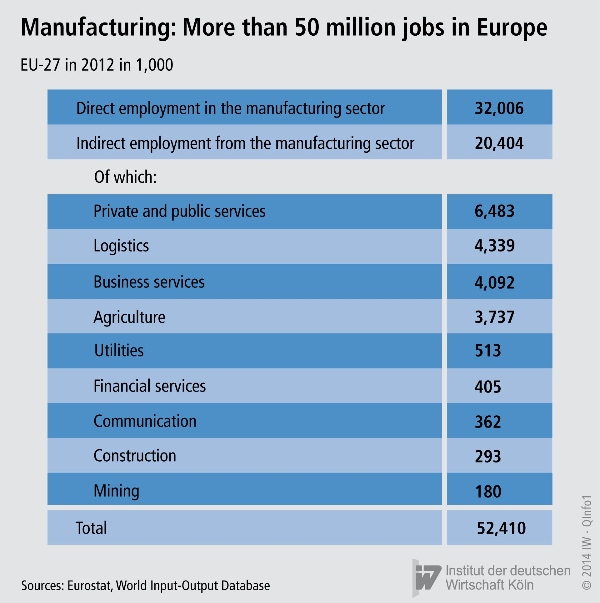 Manufacturing jobs in Europe