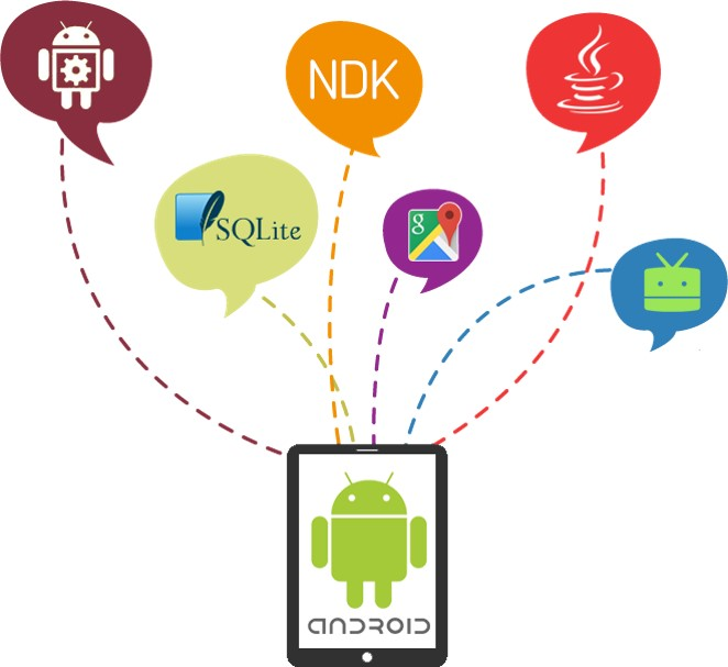android mobile application development companies in chennai the new devices