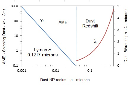Cosmic dust in AME and Hubble redshift