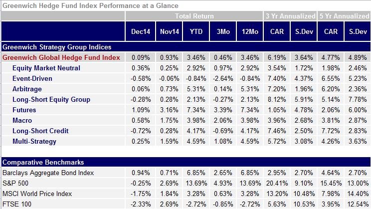 Greenwich Global Hedge Fund Index Dec Flash
