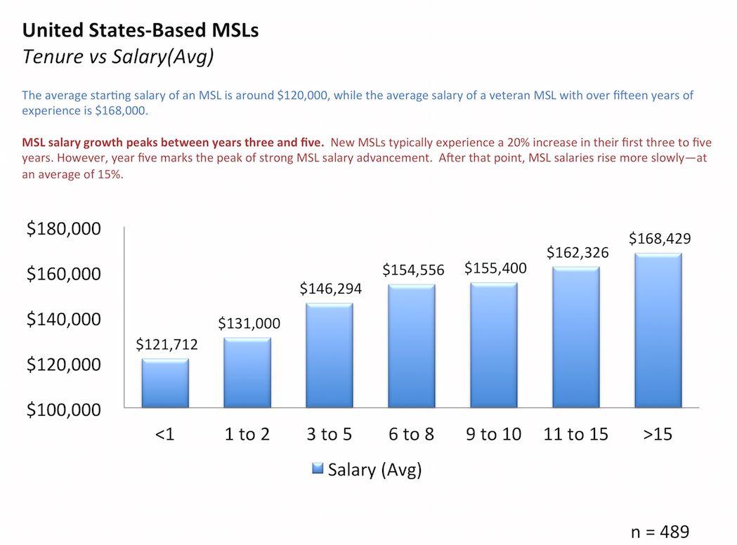 MSL Salaries comp