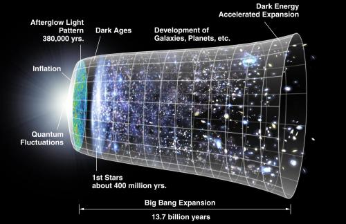 Does Quantum theory require QED redshift of galaxy light in cosmic dust?