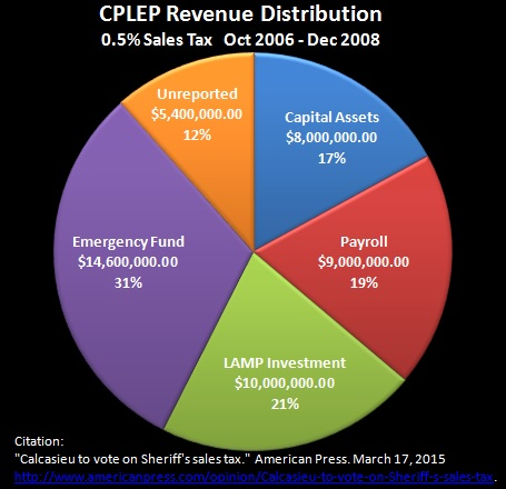 Revenue Distribution (Chart Only)