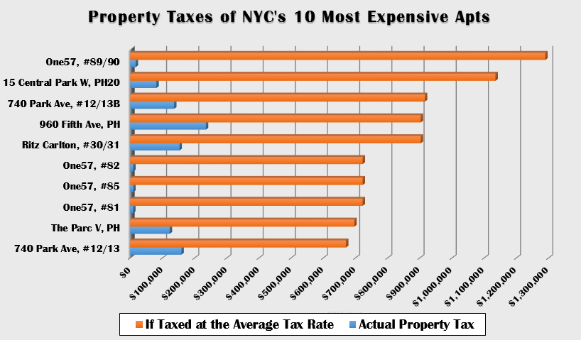 [Lack of] tax paid by NYC's most expensive apartments