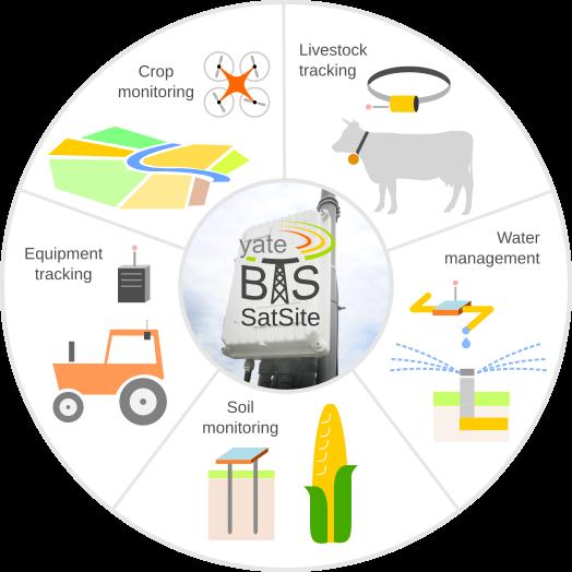 YateBTS-powered IoT applications