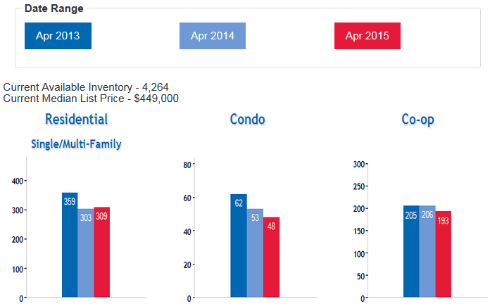 Queens_Real_Estate_Market_Home_Coop_Condo_Sales_MA