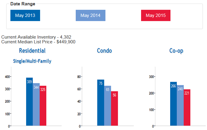 Queens_Real_Estate_Market_Home_Coop_Condo_Sales_JU