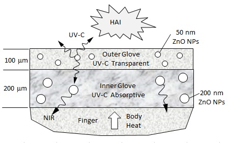 HAI disinfection by QED inducing UV-C from body heat in fingers absorbed in NPs