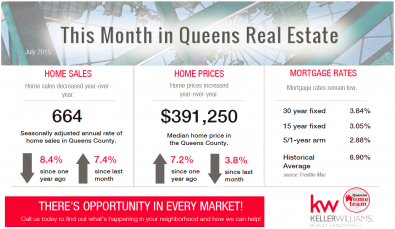 This_Month_In_Queens_Real_Estate_JUL_2015