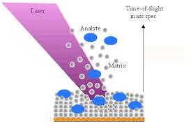 MALDI soft ionization of analytes in a nanoparticle matrix by a nitrogen laser