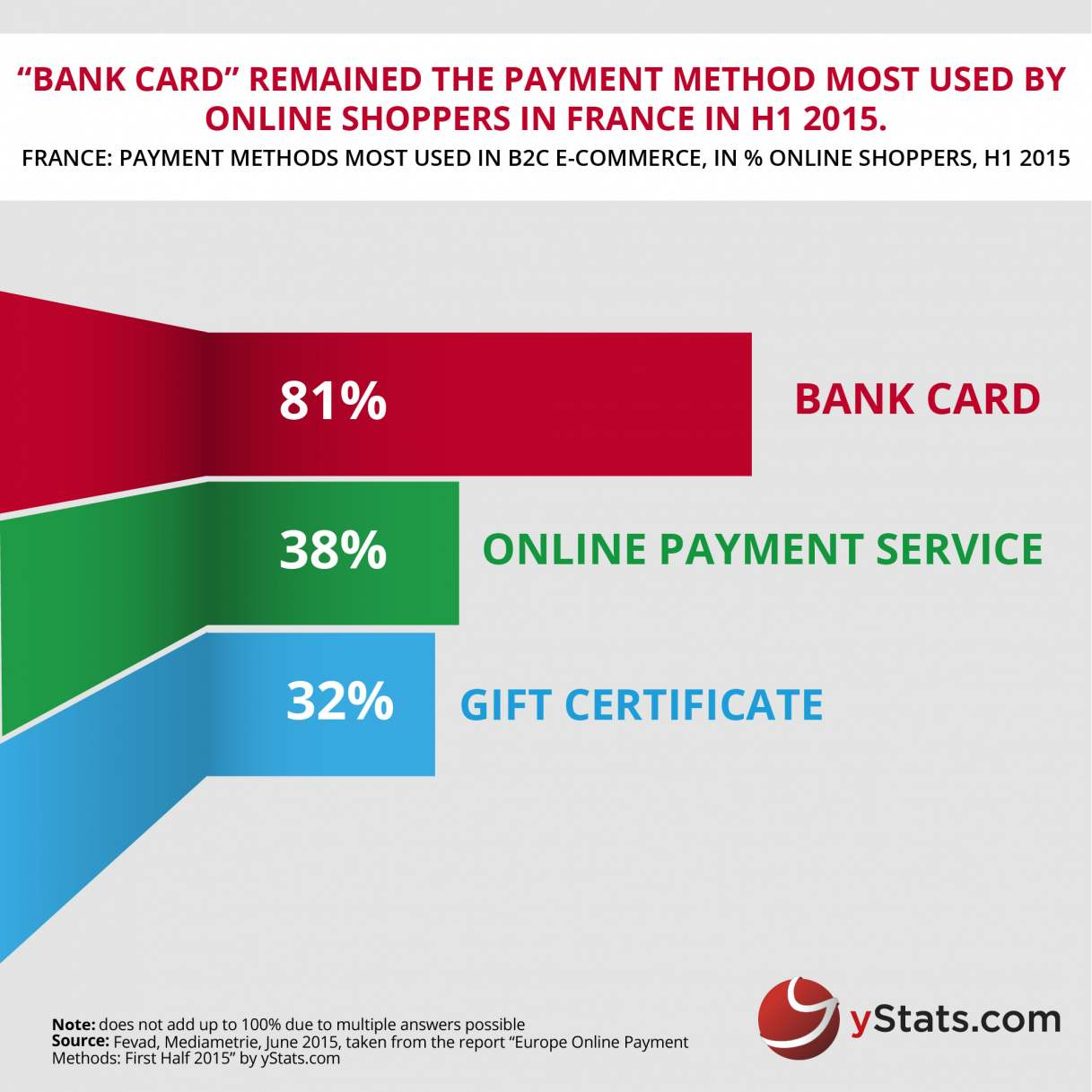 Preference For Online Payment Methods Differ Between