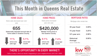This_Month_In_Queens_Real_Estate_AUG_2015