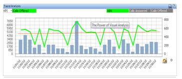 Advanced Customer Insights