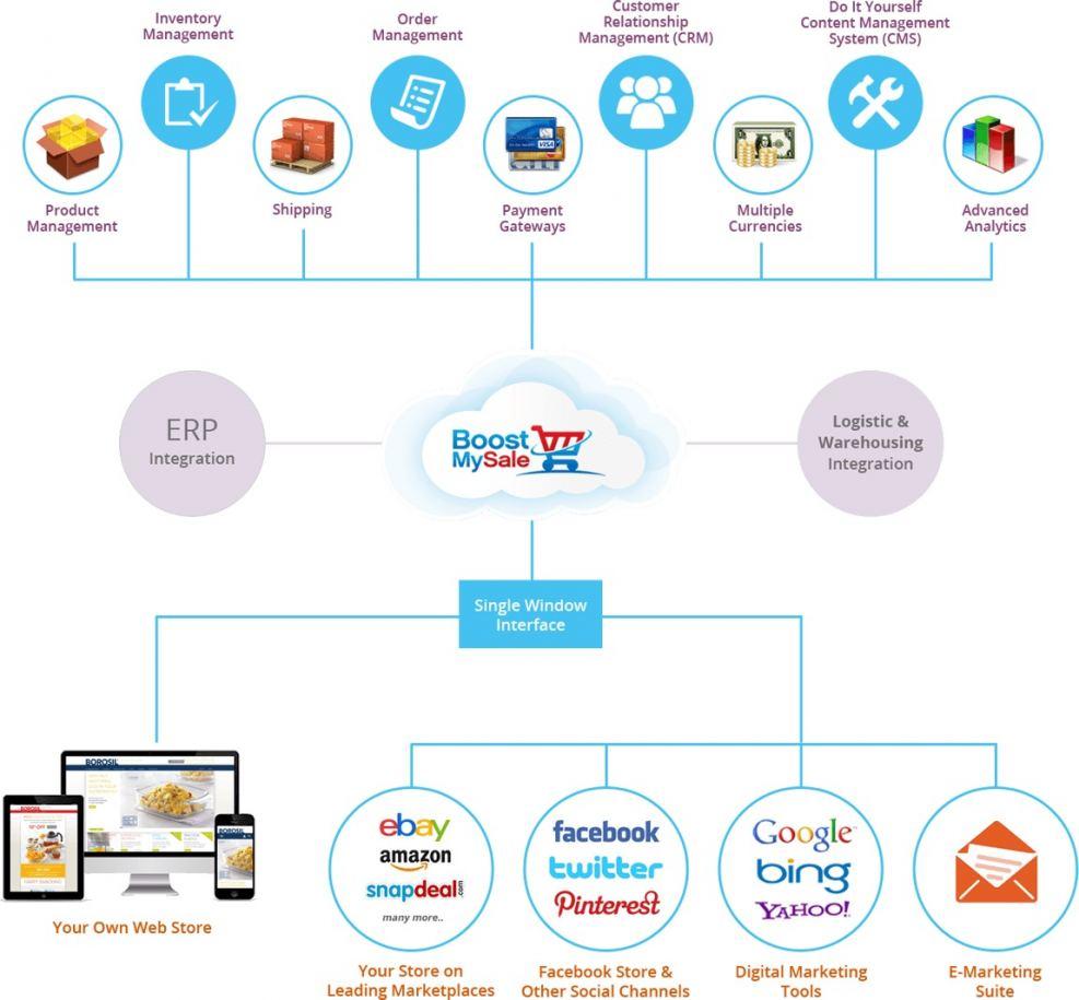 Multichannel Ecommerce Platform