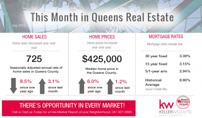 Queens_Real_Estate_Market_Report_SEP_2015
