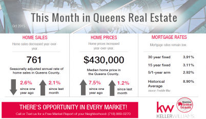 Queens_Real_Estate_Market_Report_OCT_2015