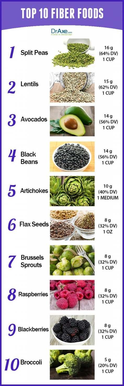 how to take fiber health
