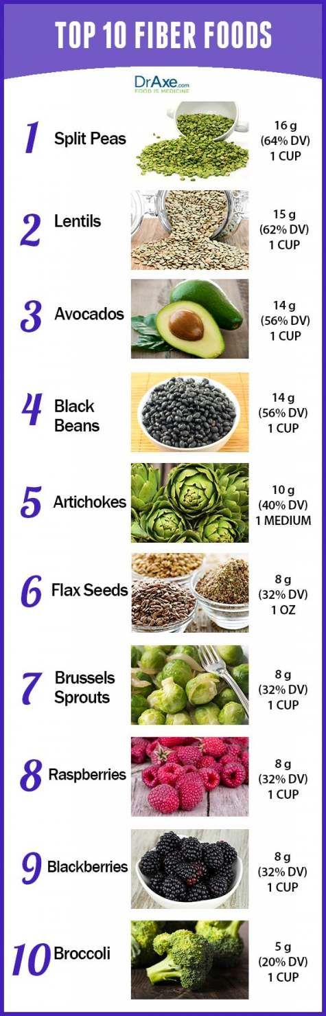 The top 10 high fiber foods