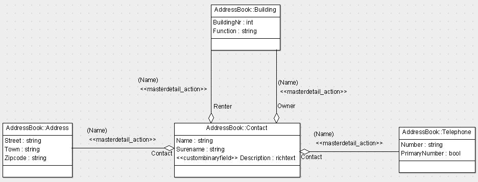 Sample UML model