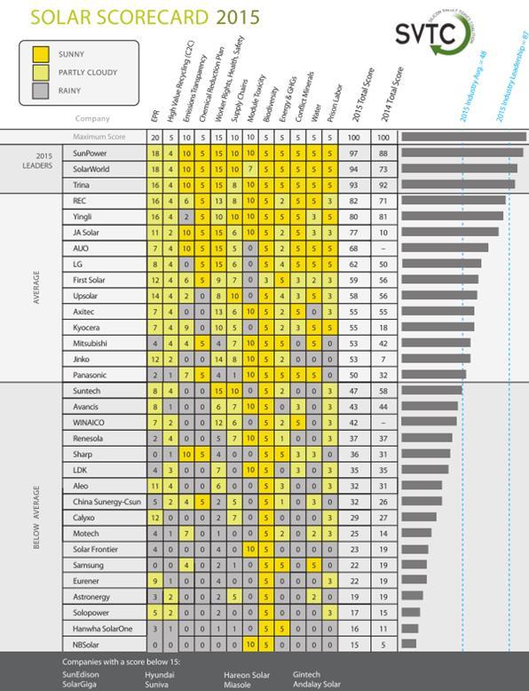 Scorecard 2015_SVTC