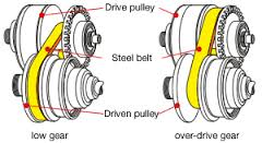 cvt transmission repair tampa by guys automotive