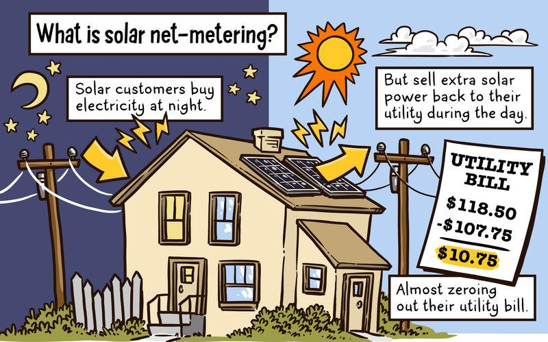 Solar Energy Why It Is A Great Investment America