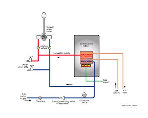 Boiler System: New Combi Boiler System