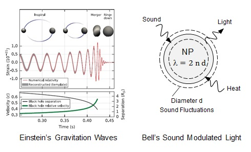 Einsein's gravitational waves v. Bell's sound carried by light from cosmic dust