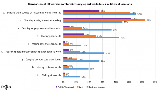 HK workers comfortably carring out work duties in different locations